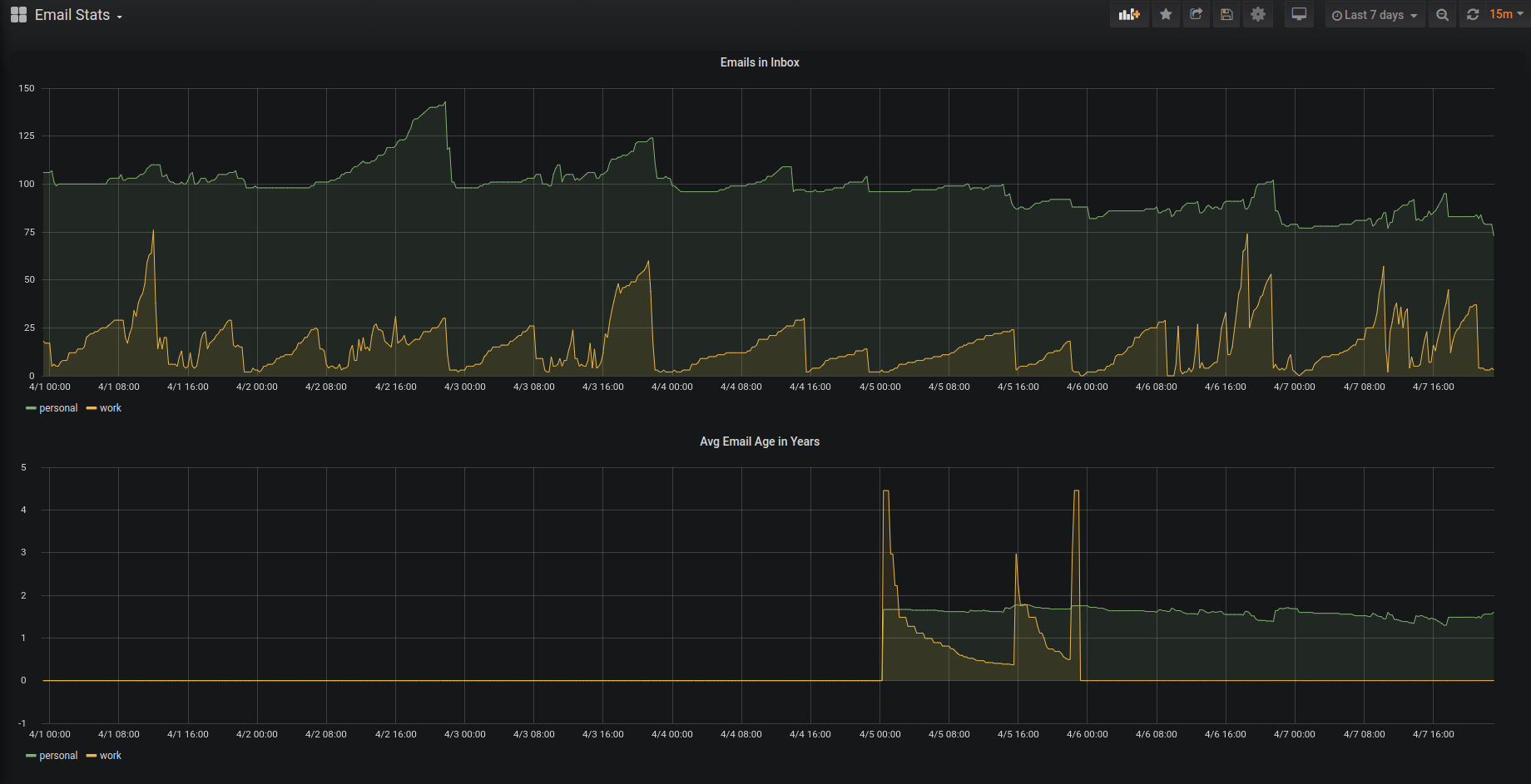 Grafana dashboard for emails in inbox and the avg age