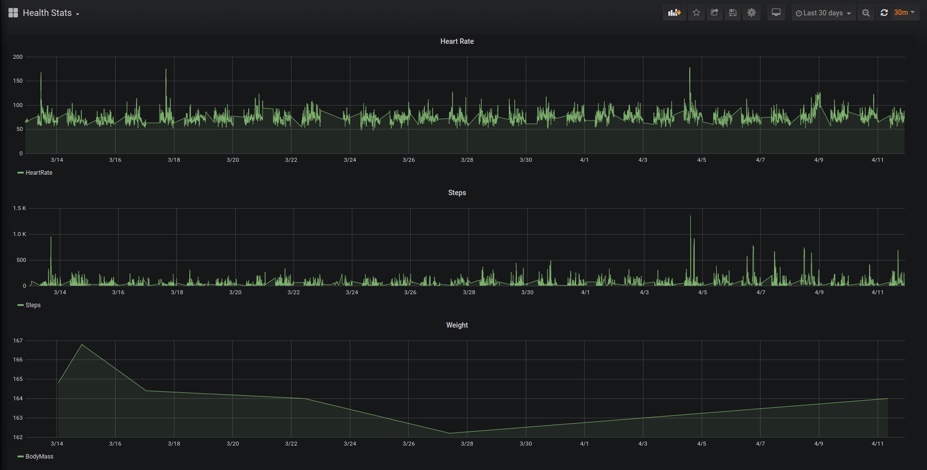 Grafana visualization of my Apple health stat