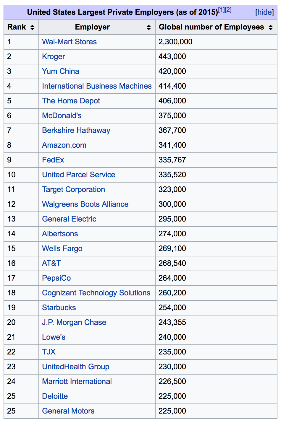 Largest employers in USA